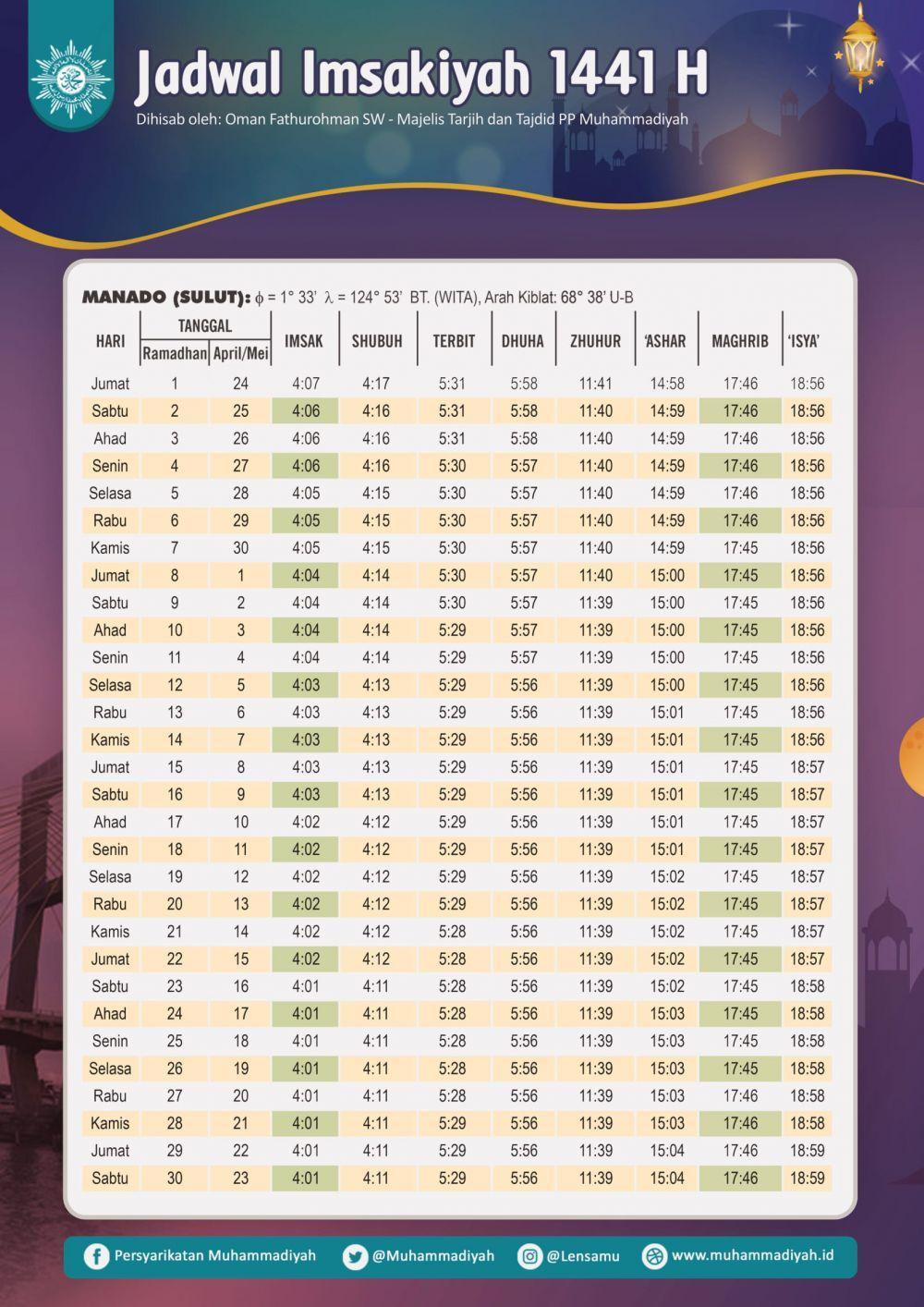 Jadwal Buka Puasa Manado 2020